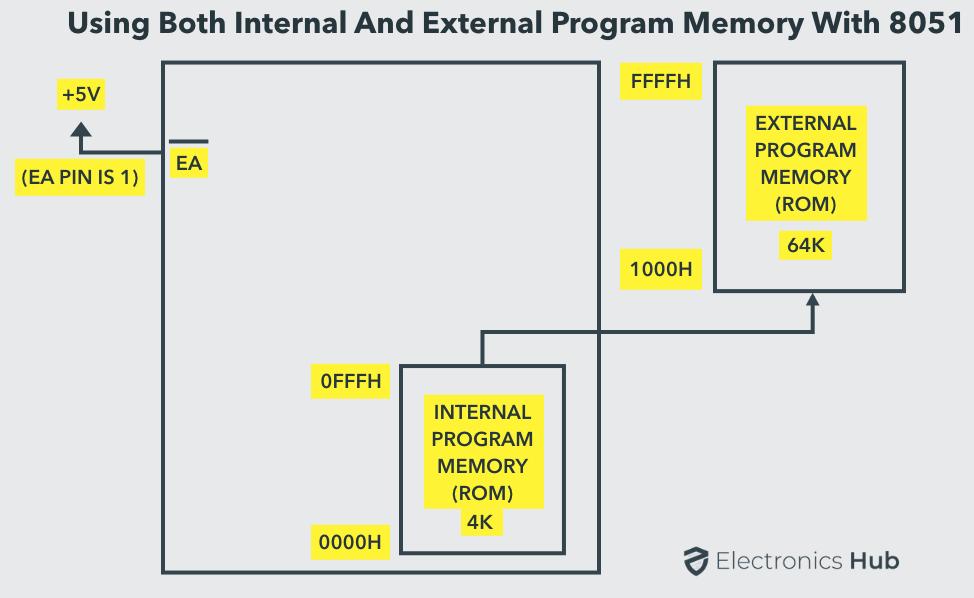 8051 Internal and External Memory