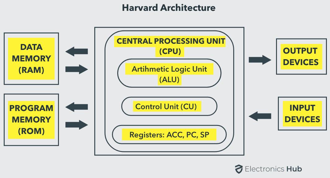 8051 Memory Organization Harvard Architecture