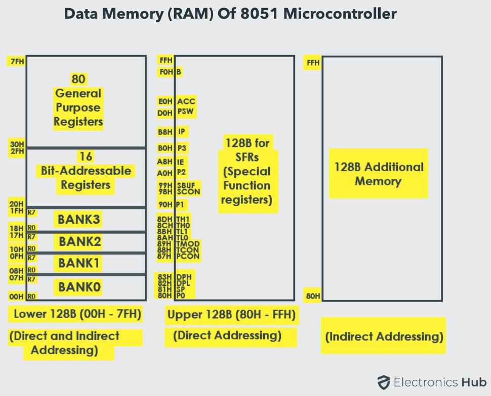 8051 Memory Organization RAM