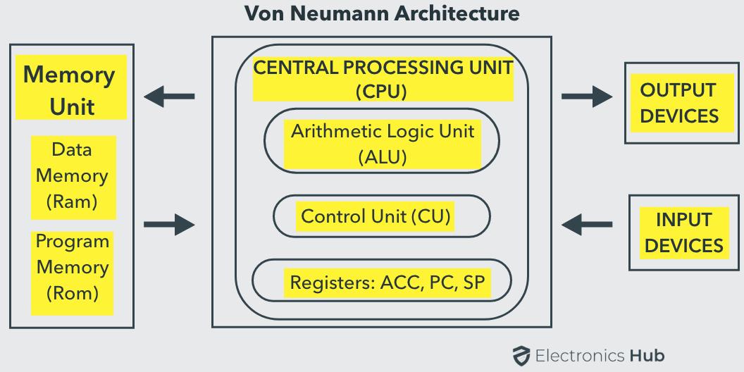 8051 Memory Organization Von Neumann Architecture