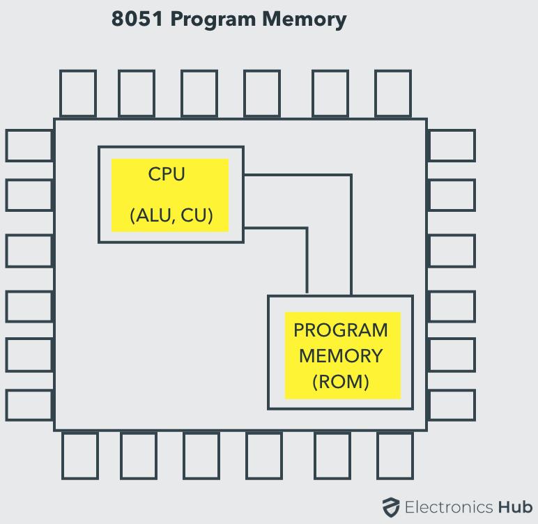 8051 Program Memory (ROM)