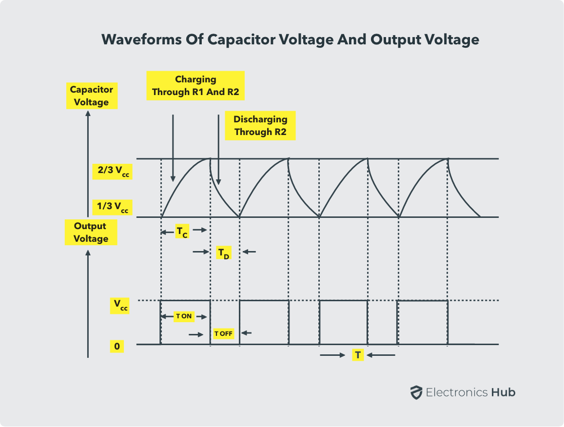 Capacitor and Output Voltage Waveforms 555 Astable