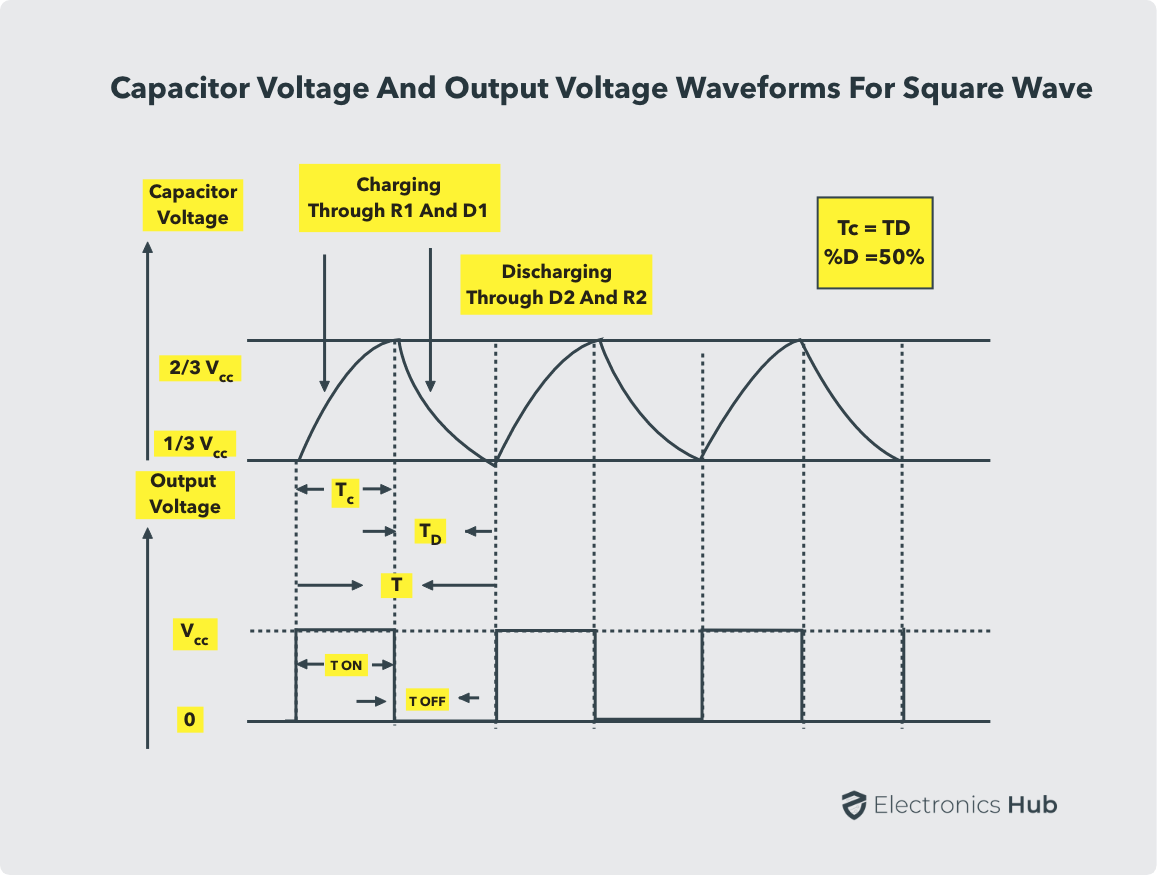 Capacitor and Output Voltage Waveforms 555 Squarewave
