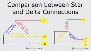 Comparison between Star and Delta Connections Featured