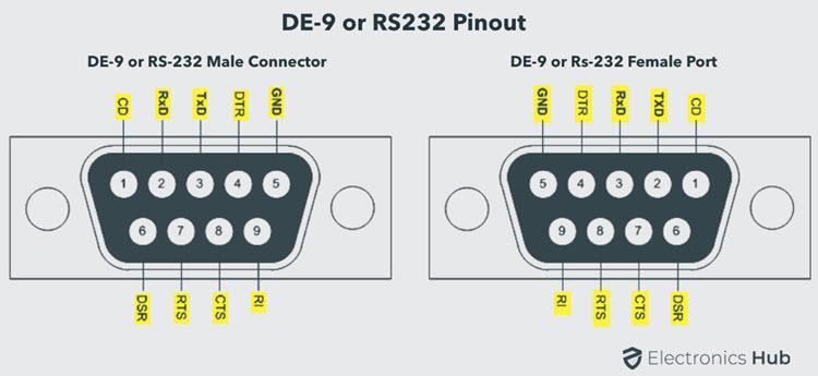 DE-9-RS-232-Male-Female-Pinout