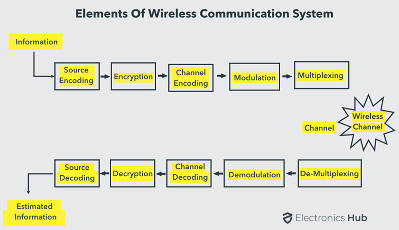 Elements-of-Wireless-Communication-System