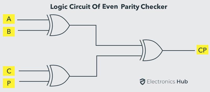 Logic Circuit of Even Parity Checker