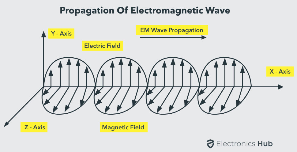 Propagation-of-Electromagnetic-Wave