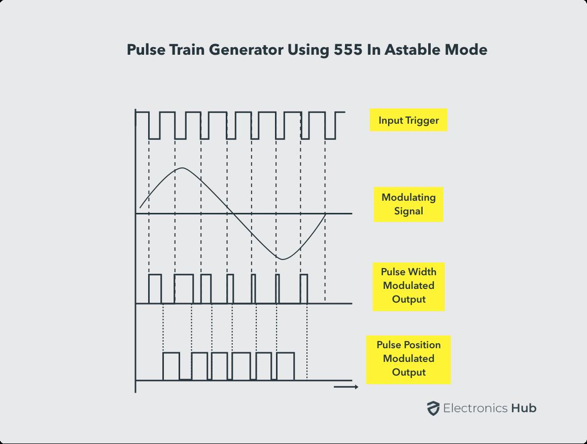 Pulse Position Modulation Waveforms using 555