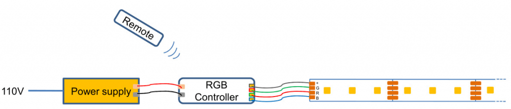 RGB Connection & RGB Control For LED Strip Lights