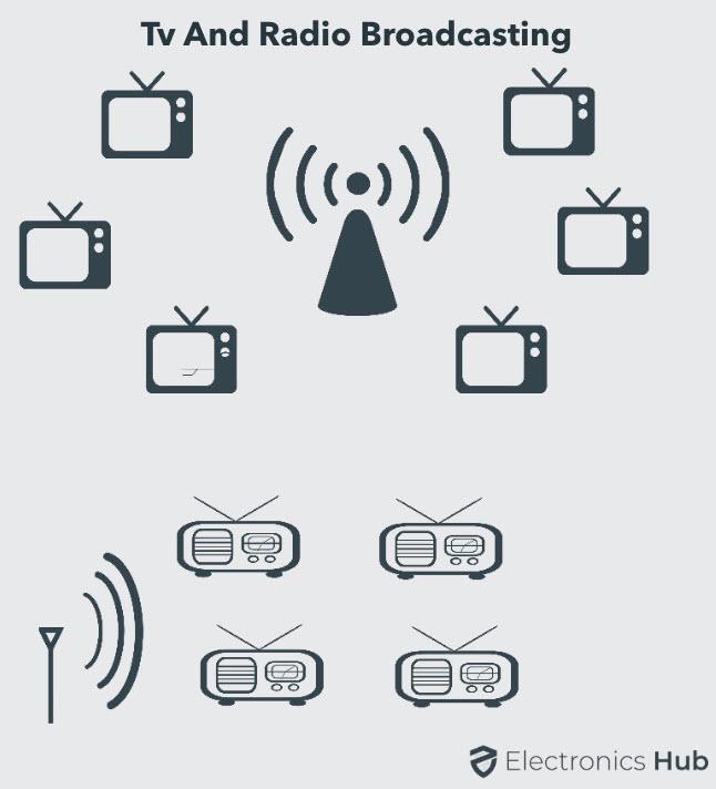 TV-and-Radio-Broadcast