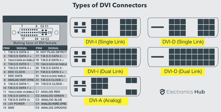 Types-of-DVI-Connectors-Pinout