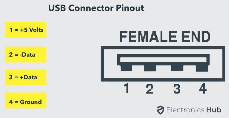 USB-Type-A-Connector-Pinout
