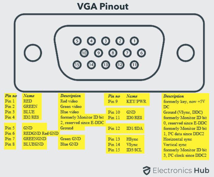 VGA-Port-Pinout