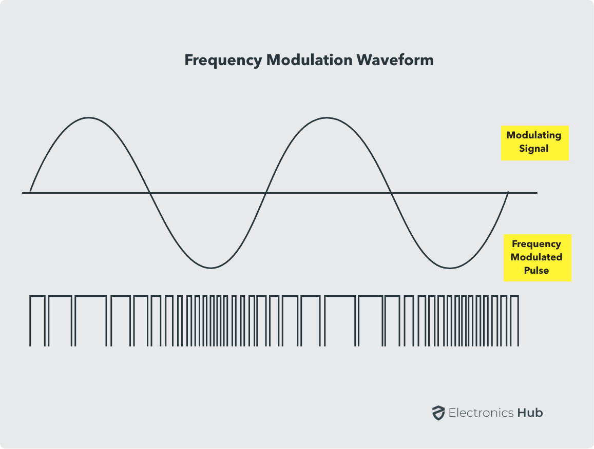 Waveforms for Frequency Modulation using 555 in Astable Mode