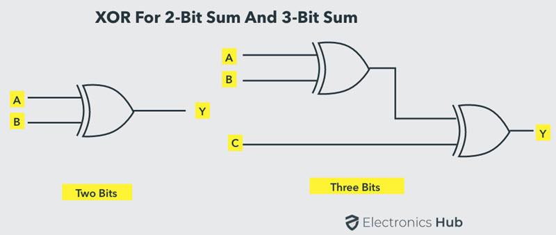 XOR Gate for 2-bit and 3-bit Sum