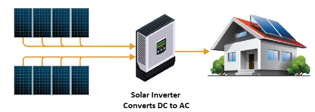 What Does a Solar Inverter Do